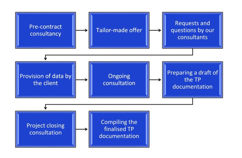 transfer pricing process